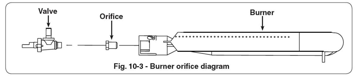 Gas BBQ grill control valve, orifice and gas burner configuration.