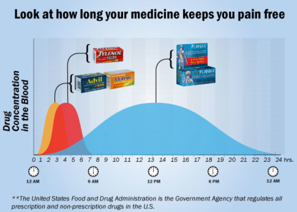 Look at how long medicine keeps you pain free