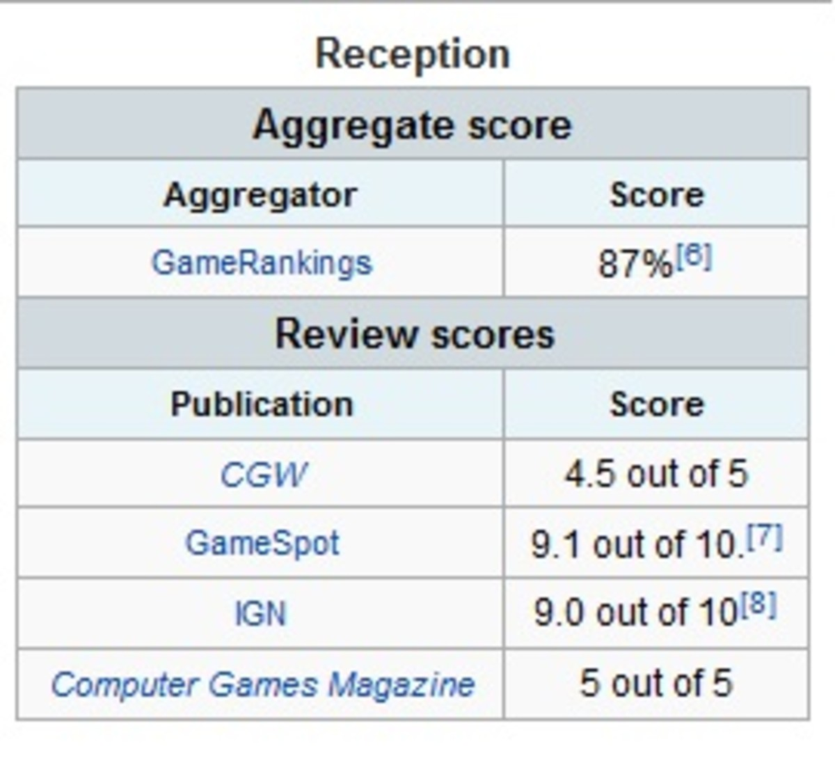 The critics agree that Heroes of Might and Magic III is a superb game.