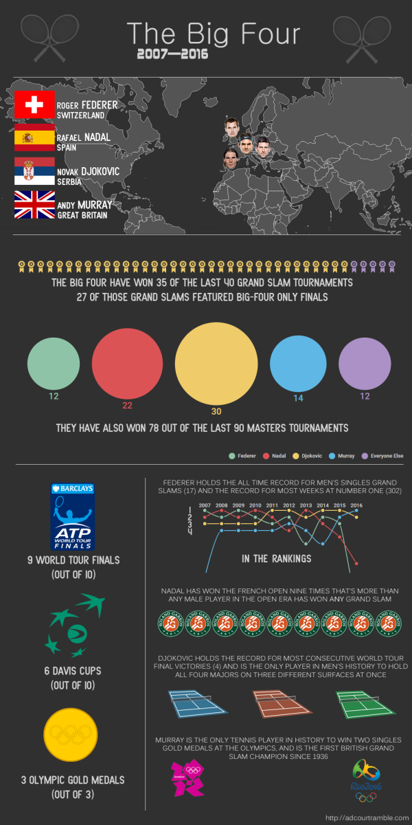 An infographic showing some of the key stats of the Big Four's run of dominance.