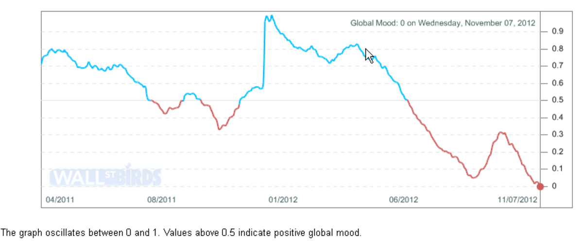 The Global Mood dropped to ZERO the day after Obama was given another 4 years. All the major languages are analyzed across all major communication systems: Twitter, social sites, email, and etcetera. This chart predicts stocks with 87% accuracy.