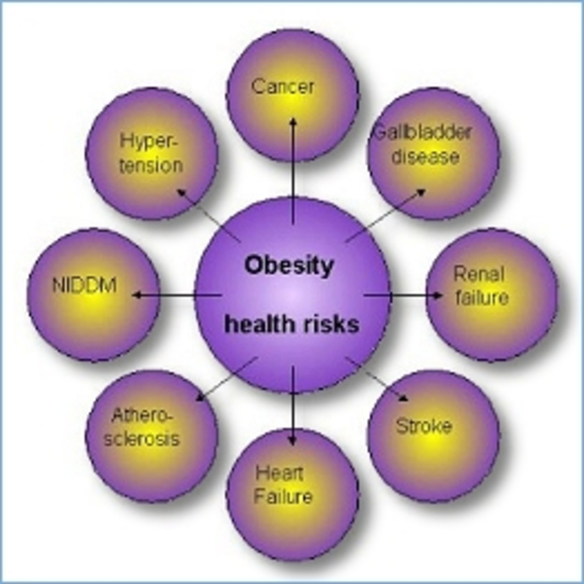 purple and yellow chart showcasing the many health risk obesity poses to us and to society