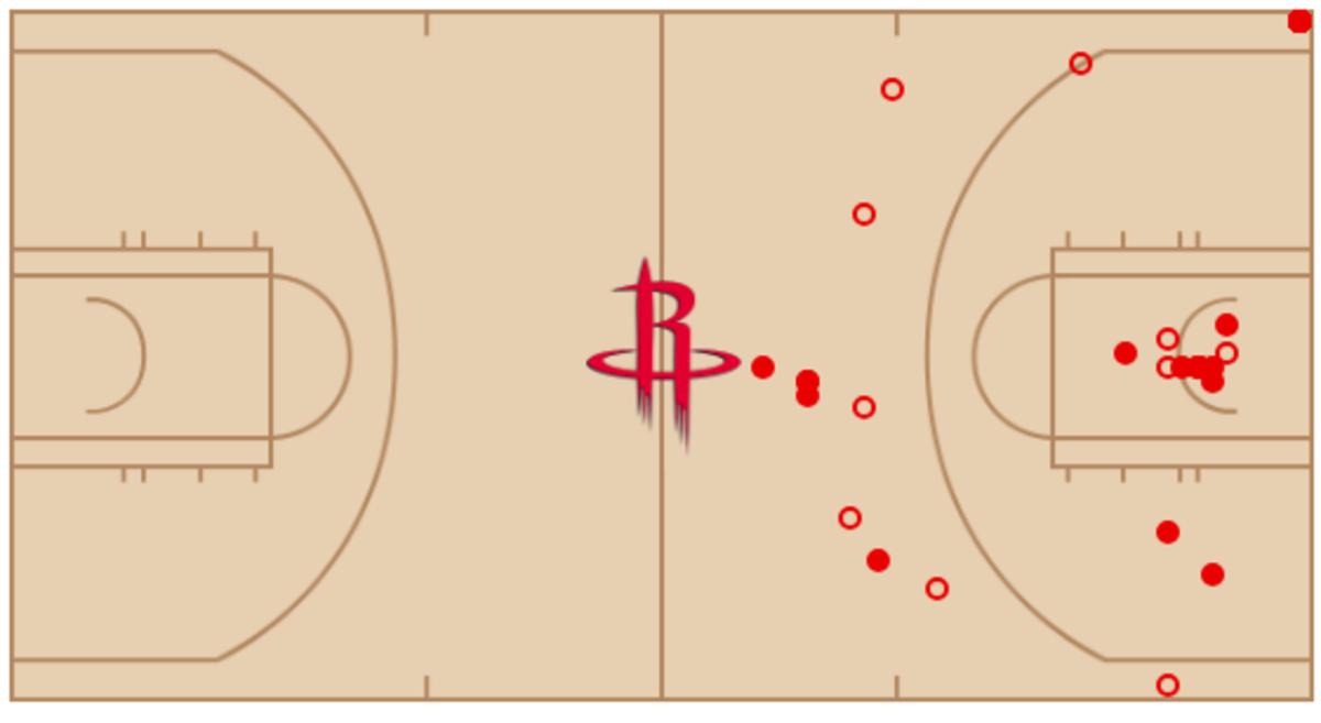 James Harden's shot chart