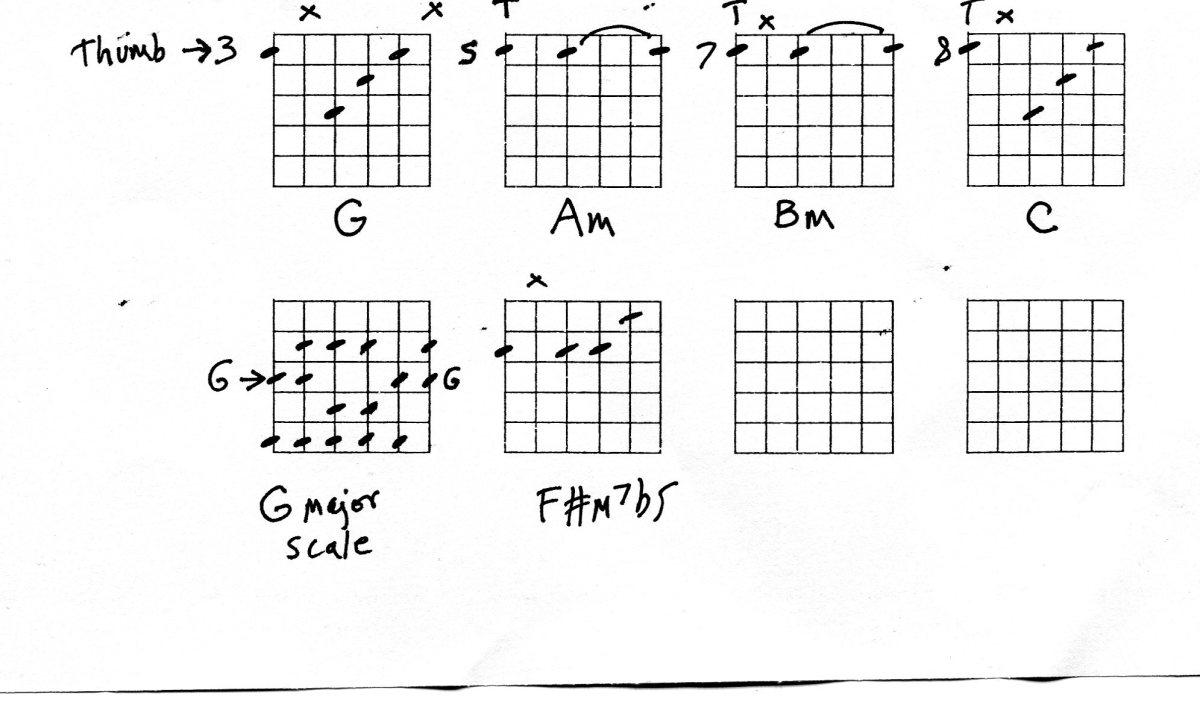 guitar-chords-theory-short-cuts