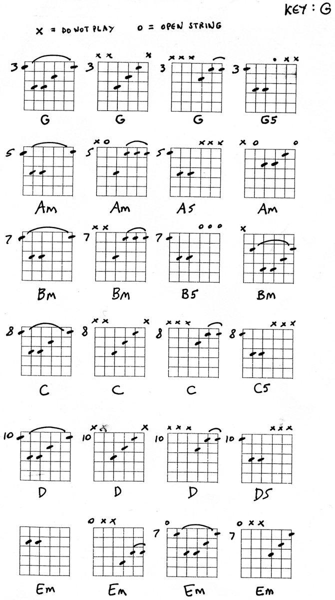 Pin Mandolin Chords Moveable E Em E7 Em7 on Pinterest