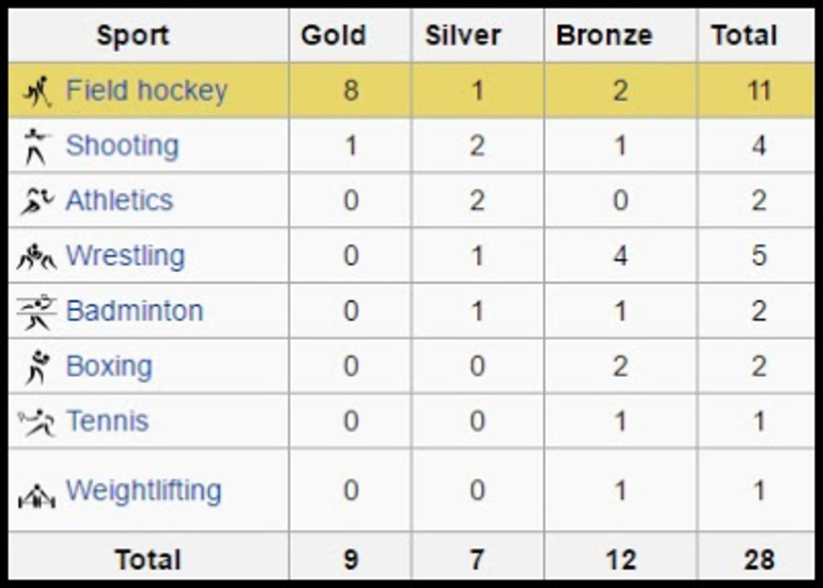 India has till date managed 28 medals in Olympics since 1900, with the first 2 medals (silver) being won by Norman Pritchard who was India's lone Olympic representation back in 1900.