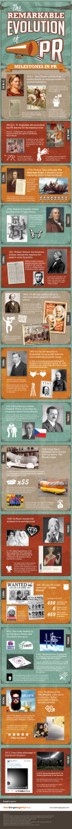 This infographic chronicles the remarkable history and evolution from ancient PR to hi-tech PR.