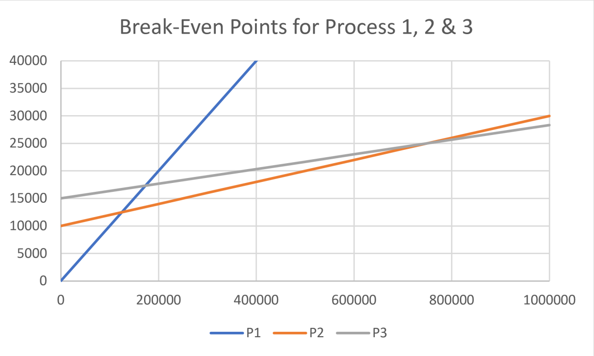 how-to-complete-a-break-even-analysis-in-production