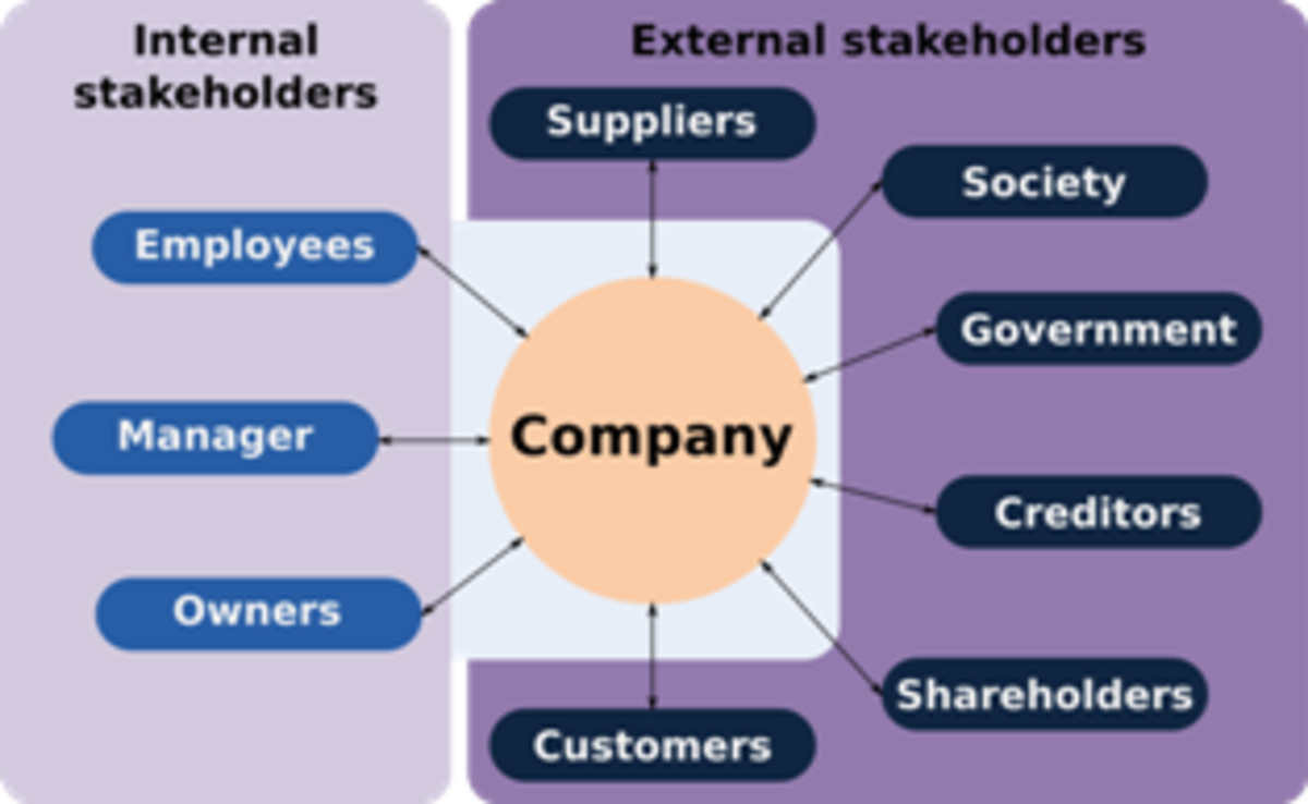 Relationship of CSR with Internal and External Stakeholders
