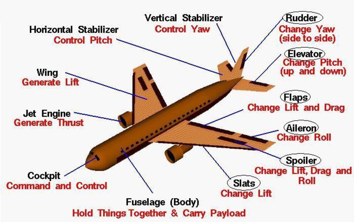 airplane-flying-mechanism