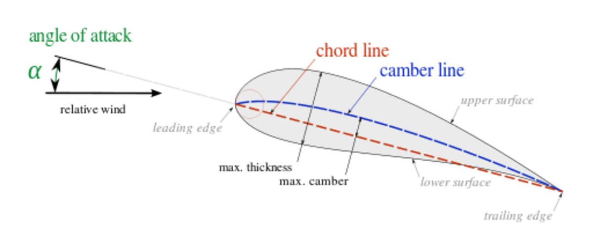 The Angle of attack is the angle between the oncoming air and the reference line on the airplane wing.