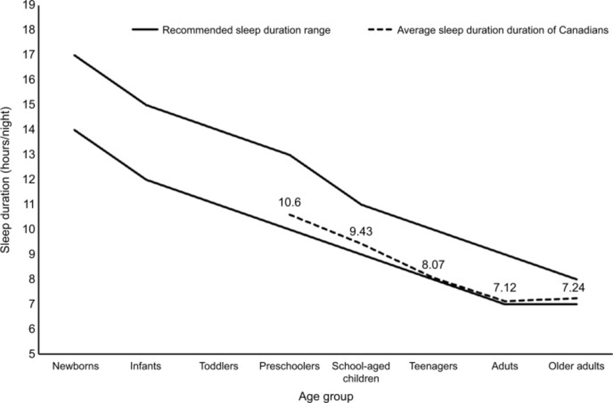 Sleep duration estimates of Canadians (dashed line) compared with the sleep duration recommendation ranges (solid lines).