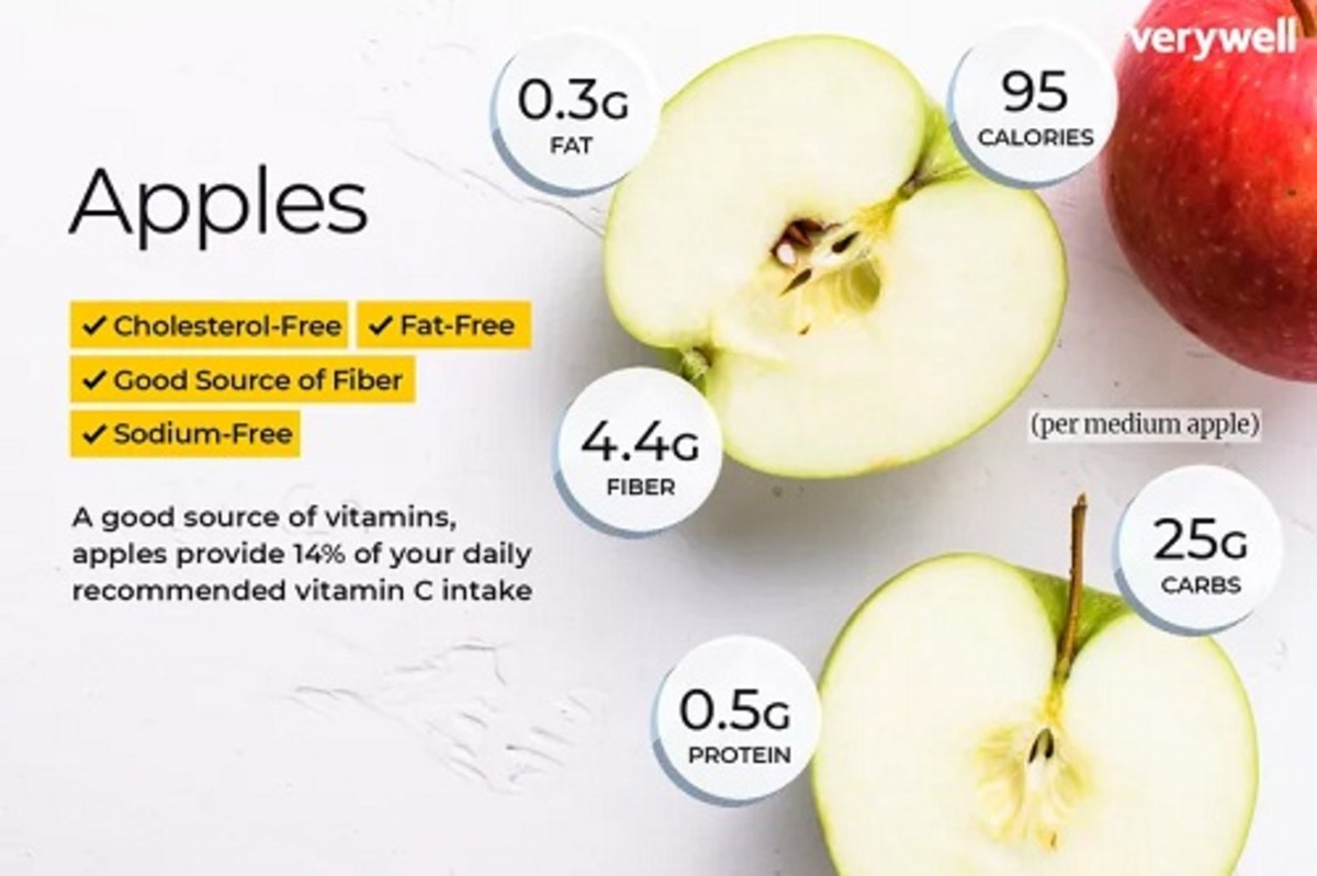 Apple Nutritional Value