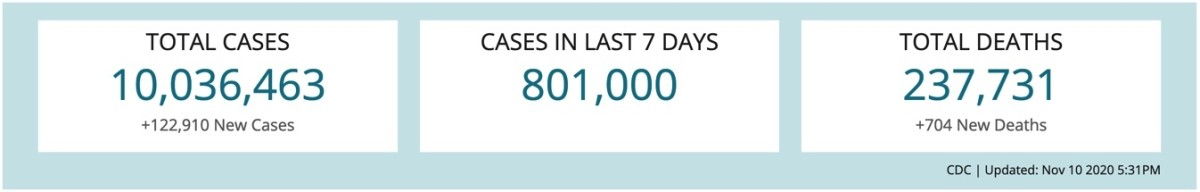 CDC | Updated: 10 November 2020 @ 1731