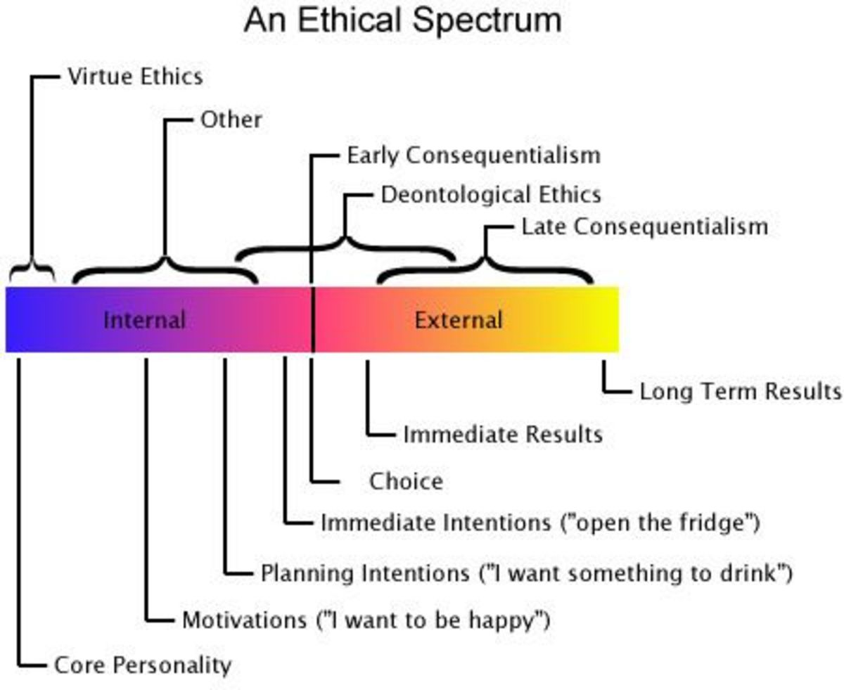 The Spectrum of Morality and the Contradictions it Creates in Western Society