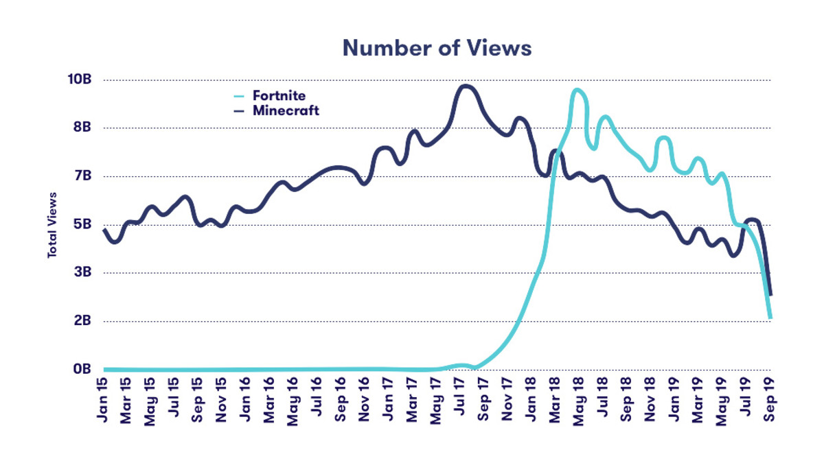 Minecraft has overtaken Fortnite in views recently.