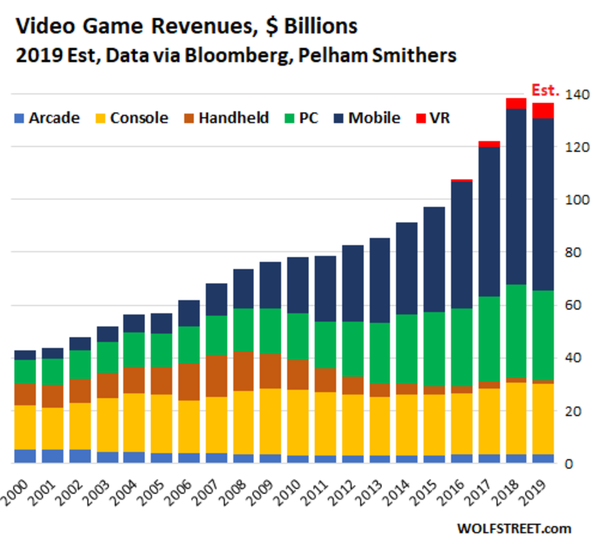 Gaming industry revenue, 2000- 2019