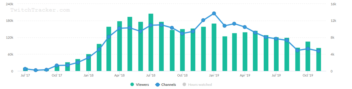 Season 10 was released on Aug 1, 2019. Around that time, you can see the drop in players. Fortnite views dropped by 22% around this time.
