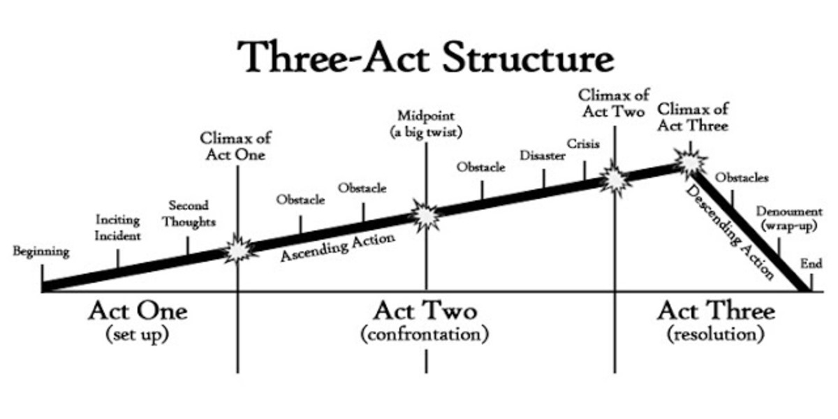 A proper flow of a 3 act structure