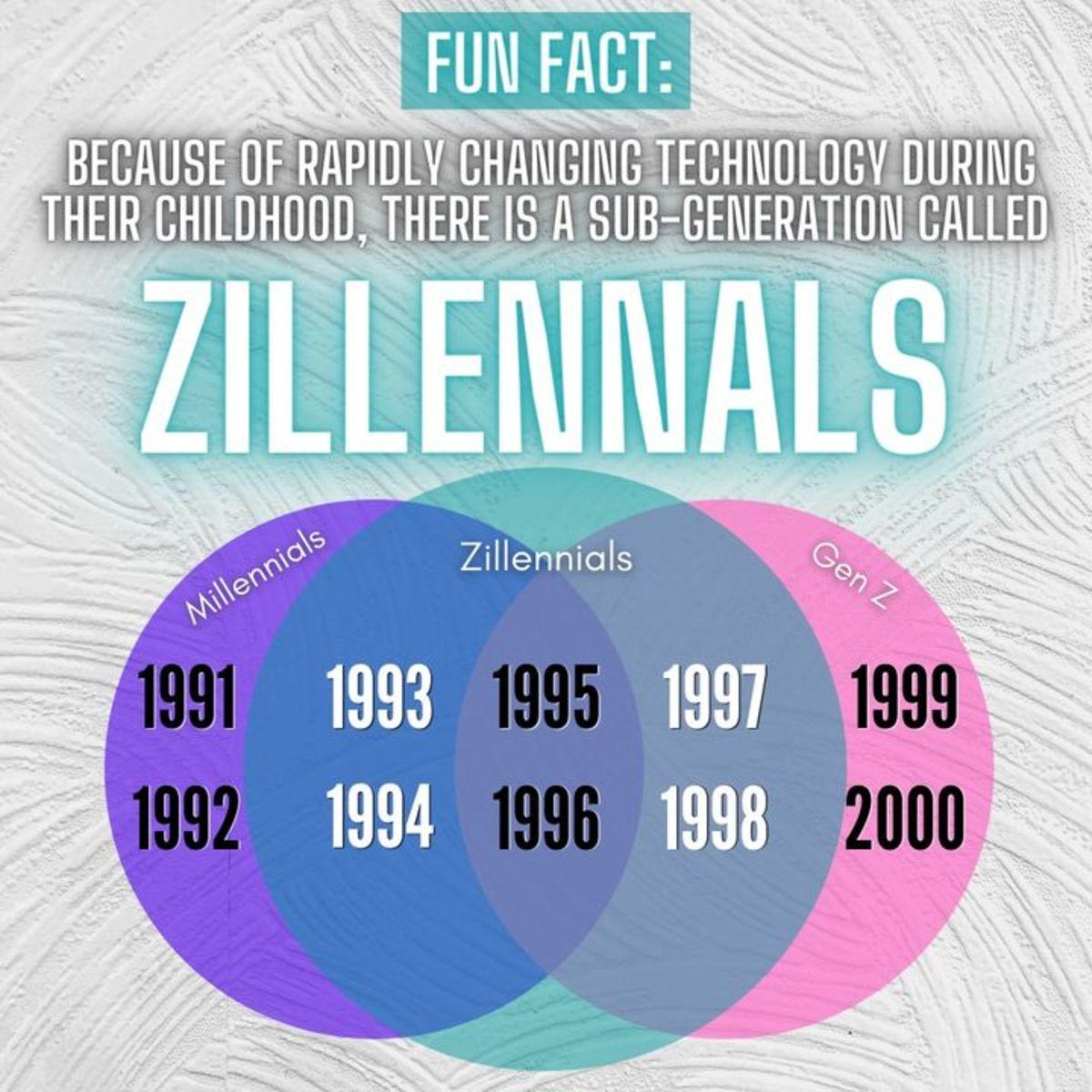 zillennials-whats-unique-about-them