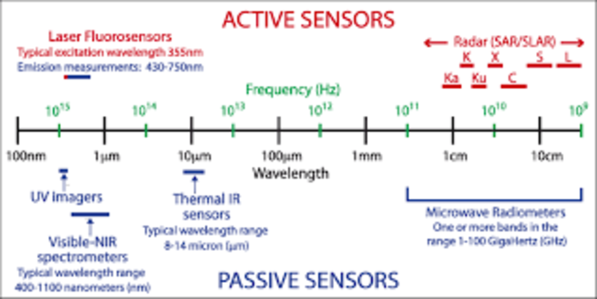 Wavelength Range In Which The Sensor Is Operating