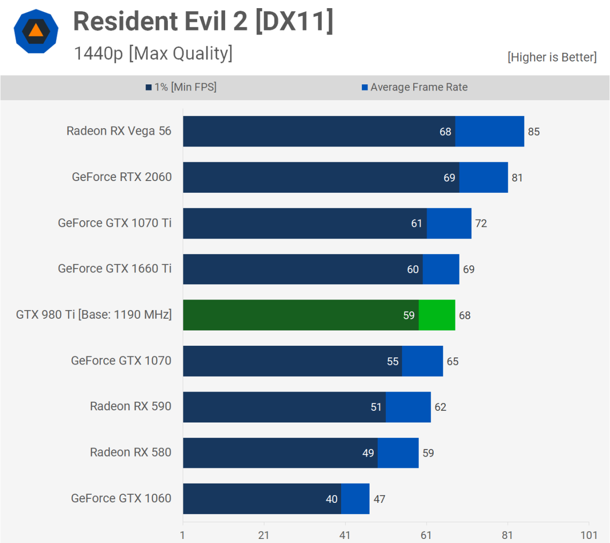 The RTX 2060 performs significantly better than the 1660 TI.