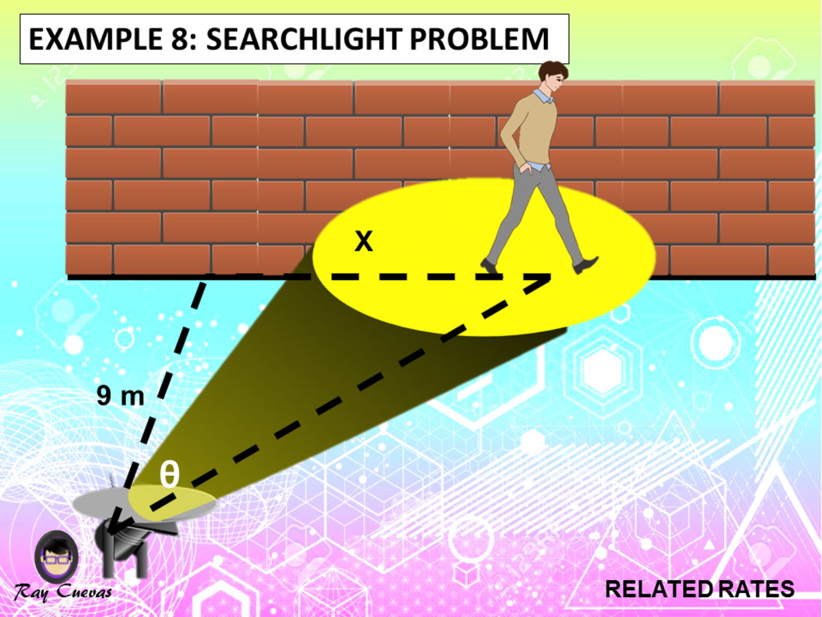 Example 8: Related Rates with Angles of Searchlight