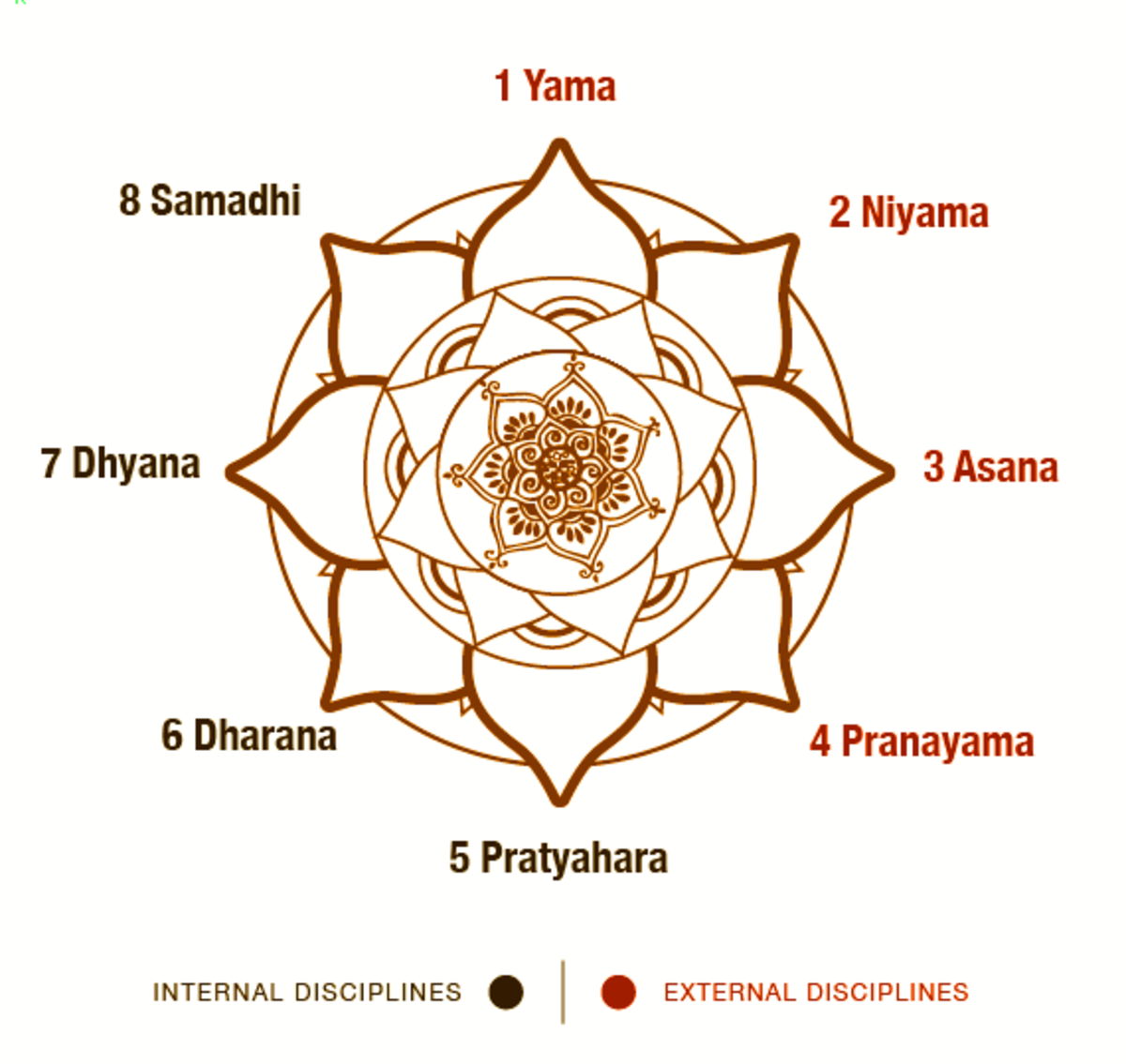 Eight limbs of yoga as described in Yoga Sutras of Patanjali