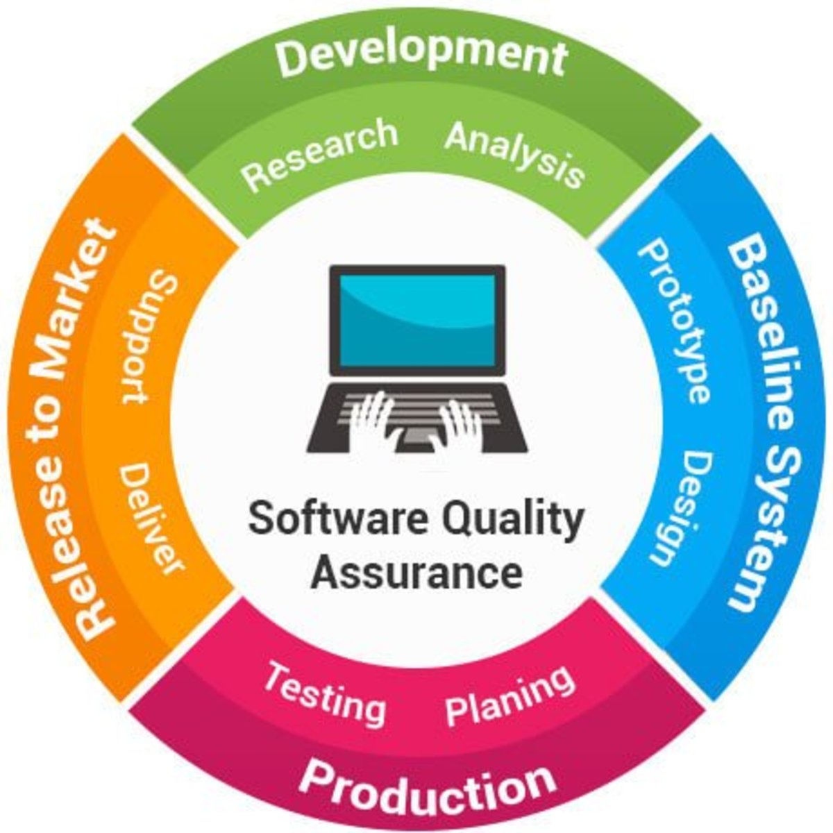 Steps for Quality Assurance