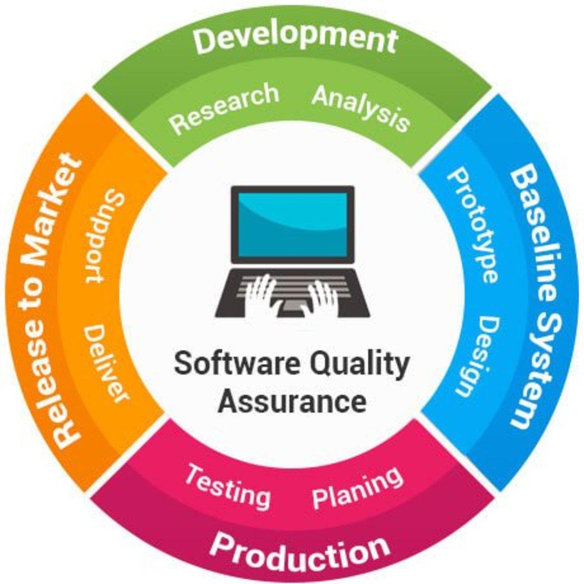 Steps for Quality Assurance