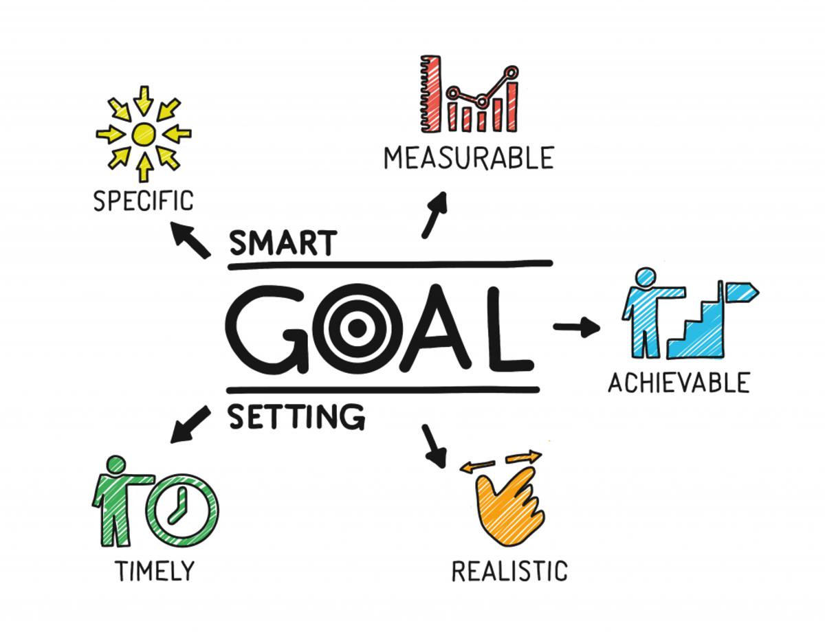 Identify Goal