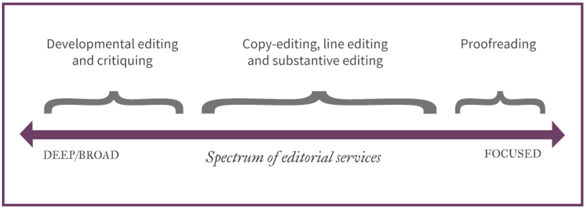 how-much-you-should-charge-as-a-freelance-editor-and-why