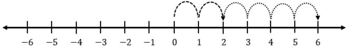 addition-of-integers