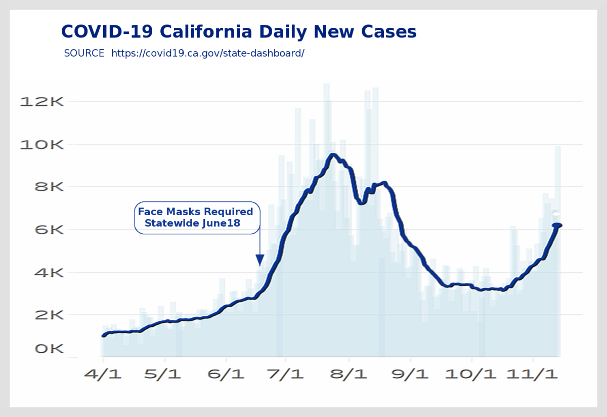 Figure 2. Chart of daily new California COVID-19 cases adapted by R. G. Kernodle from state website