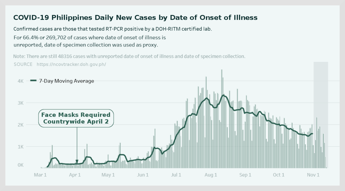 Figure 4. Chart of daily new Philippines COVID-19 cases adapted by R. G. Kernodle from national website