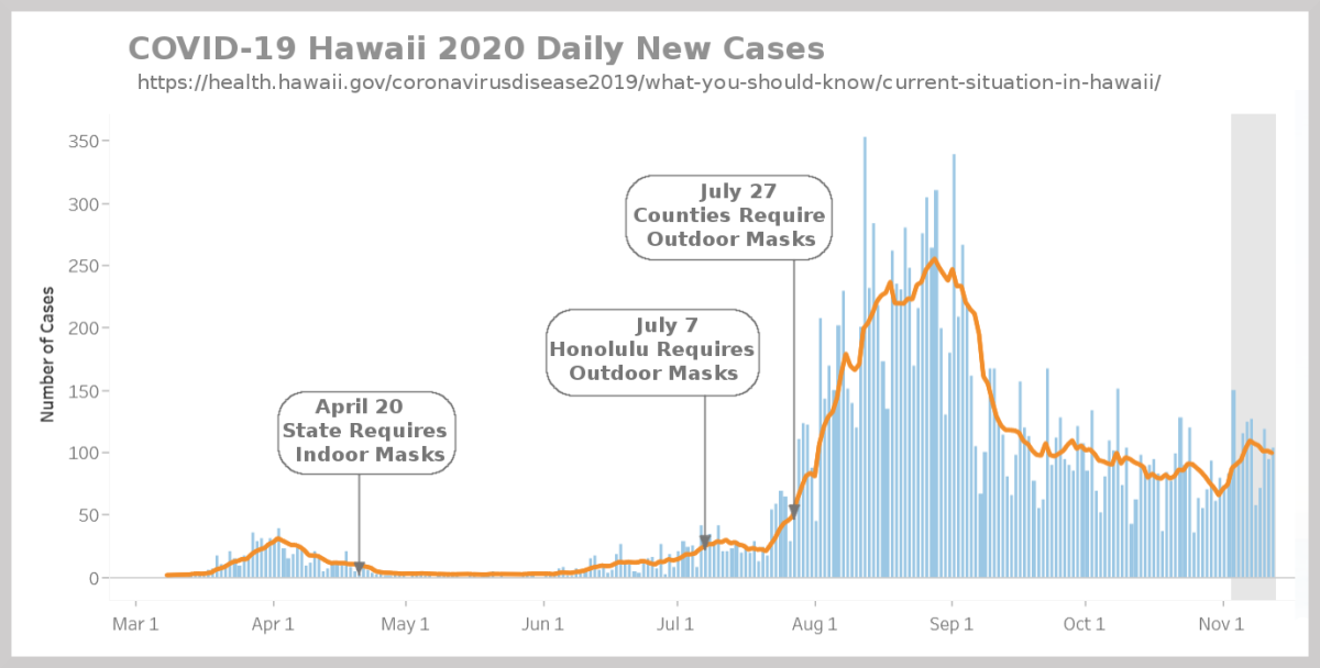 Figure 1. Chart of daily new Hawaii COVID-19 cases adapted by R. G. Kernodle from state website