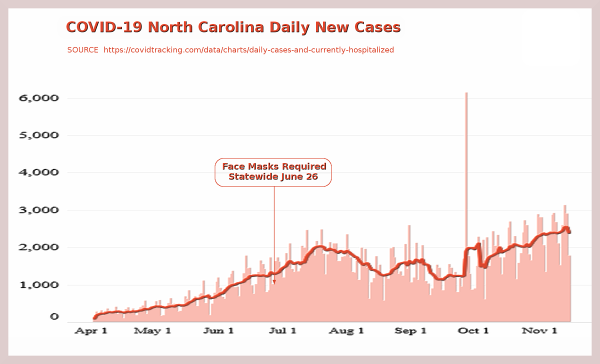 Figure 3. Chart of daily new North Carolina COVID-19 cases adapted from The COVID Tracking Project