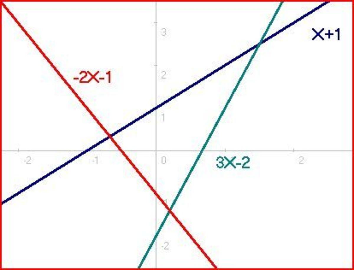 Math: How to Find the Intersection of Two Lines and Other Types of Curves