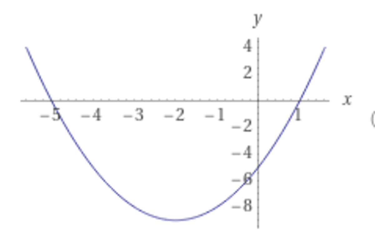 Plot of the quadratic formula