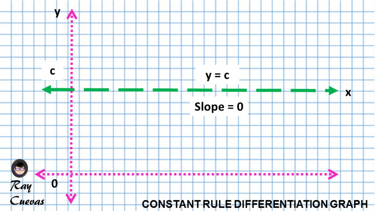 Graph of Derivative of a Constant