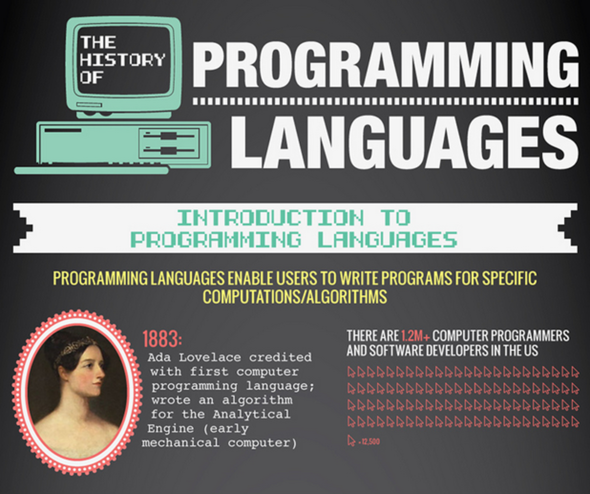 A Beginner's Guide to Programming Languages