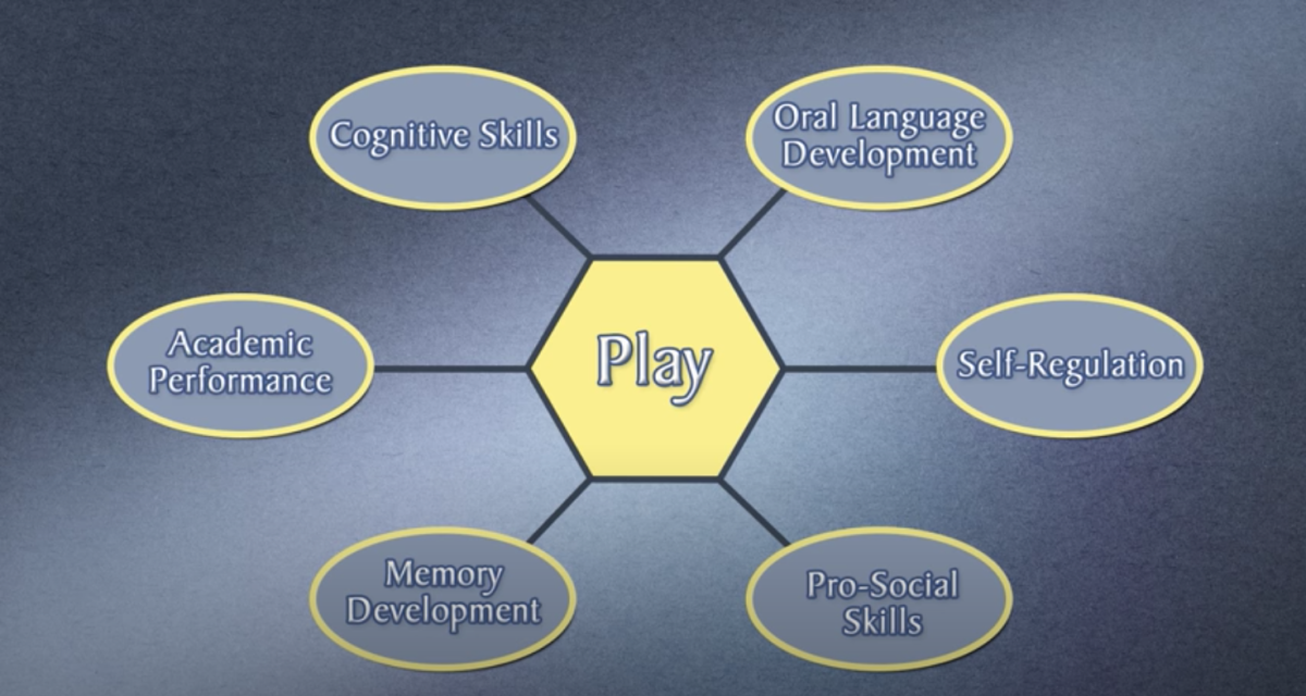 Play-based learning has many benefits for children.