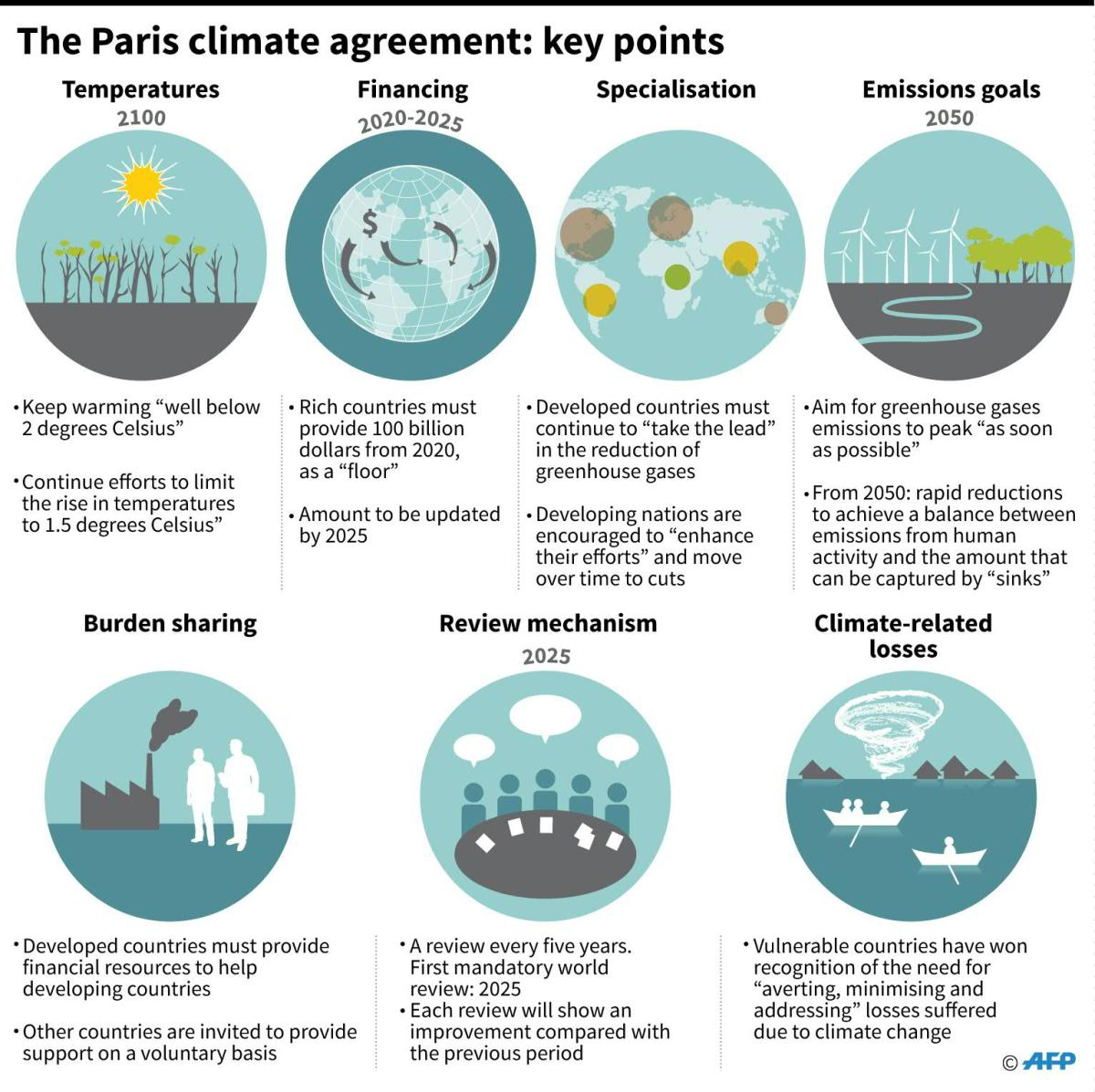 climate-change-and-the-paris-agreement