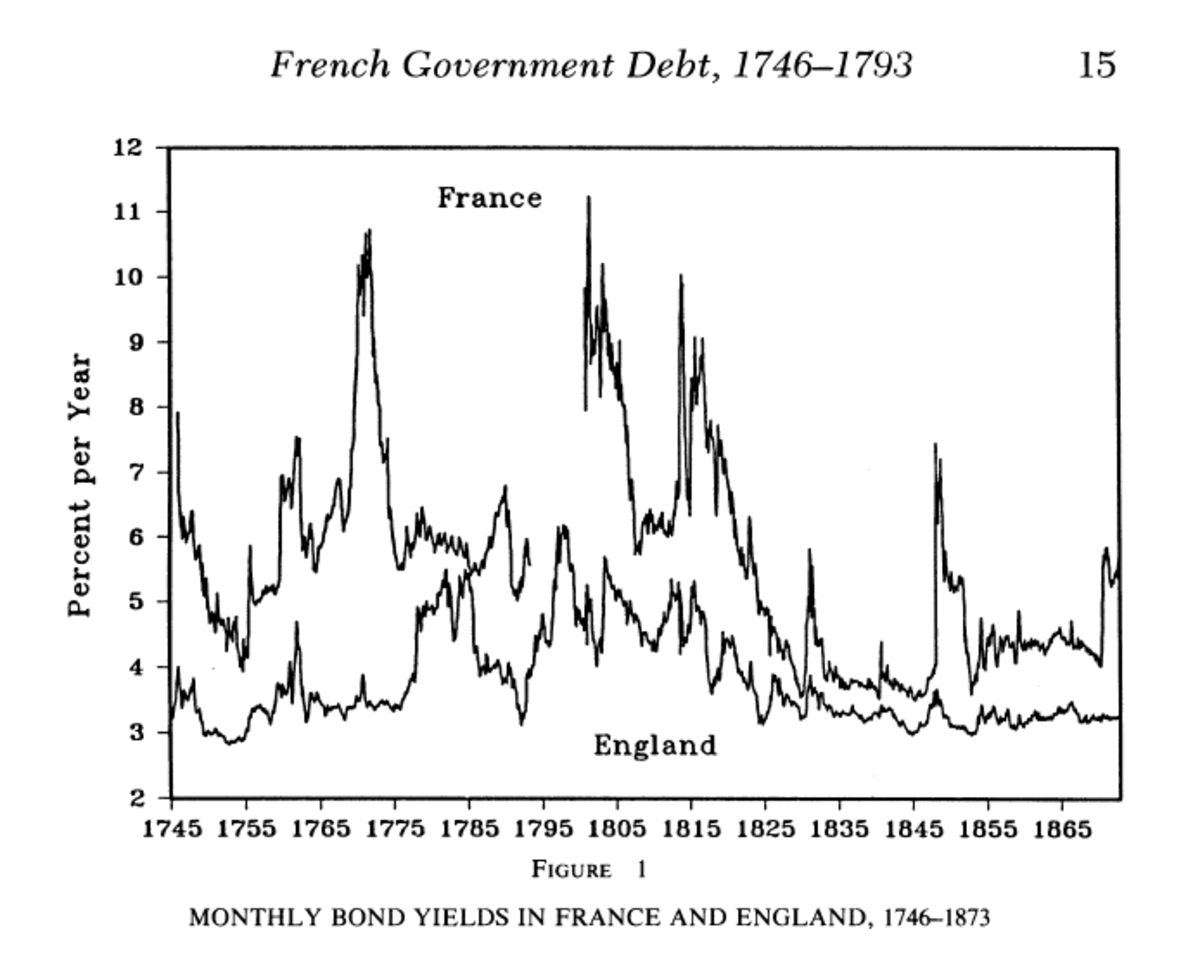 French and British bond yields. Only very briefly at the end of the American Revolutionary War did British and French interest rates match. Most often, French interest rates were far above British ones.