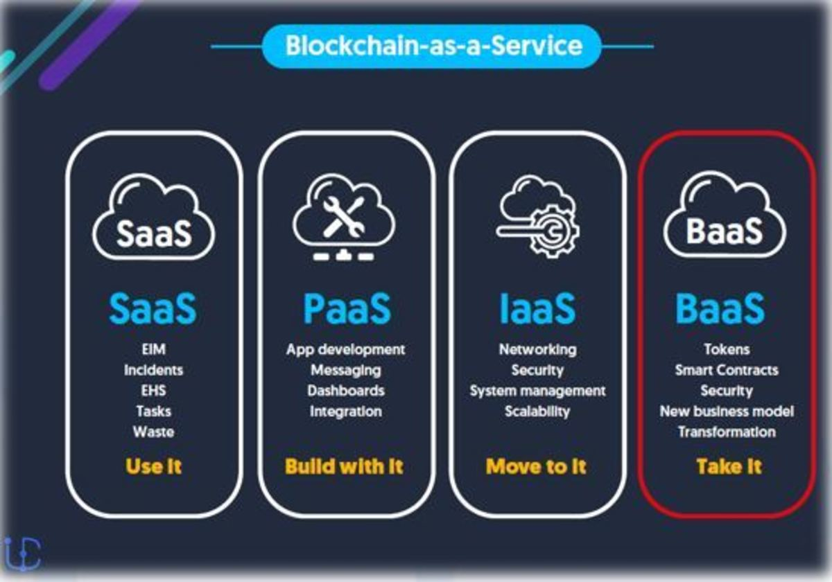 A Comprehensive Guide to Blockchain as a Service (Baas)