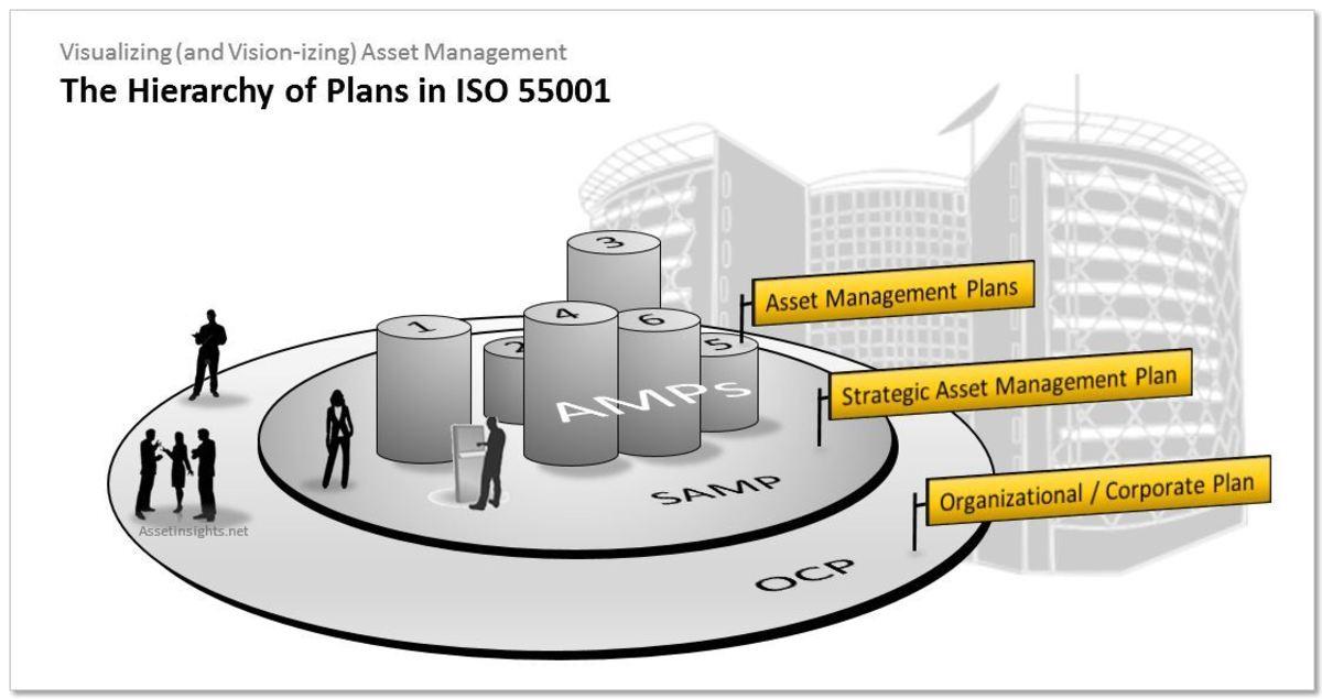 Strategic Asset Management Plan