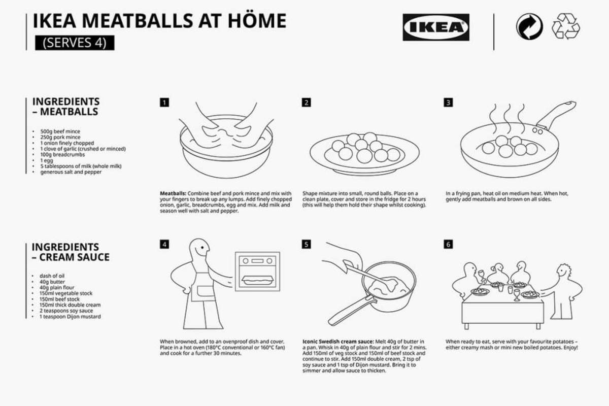 The Recipe Card for IKEA's famous Swedish Meatballs
