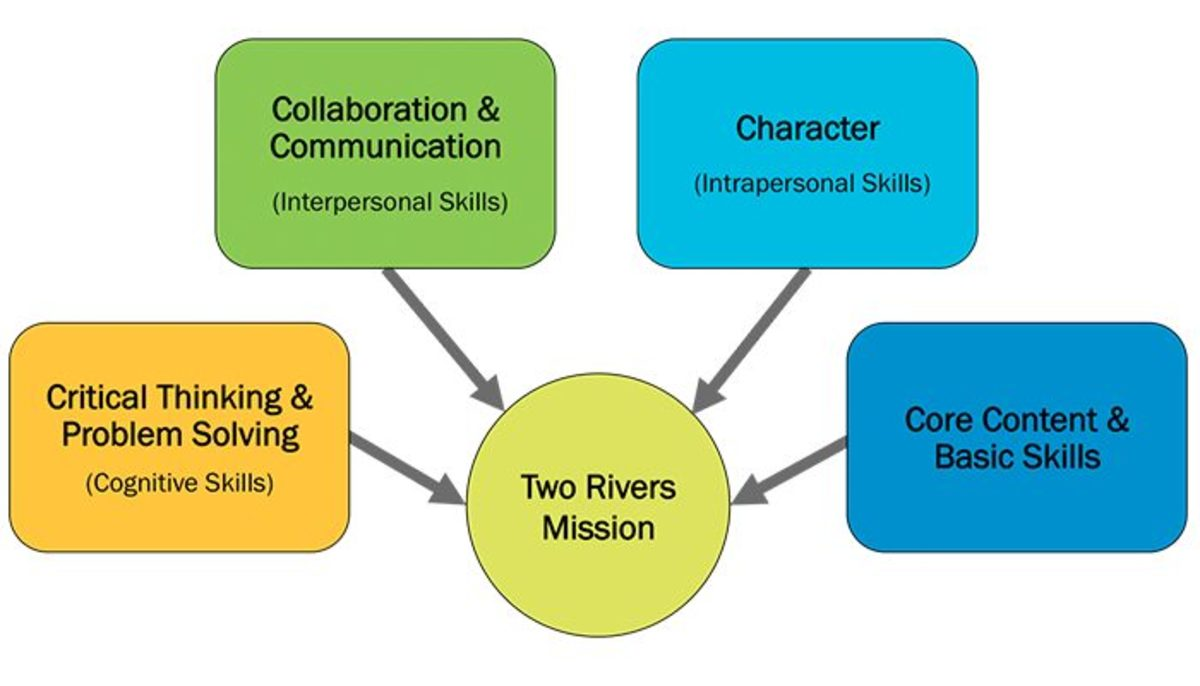 top-5-communication-skills-for-academic-integrity-with-resources