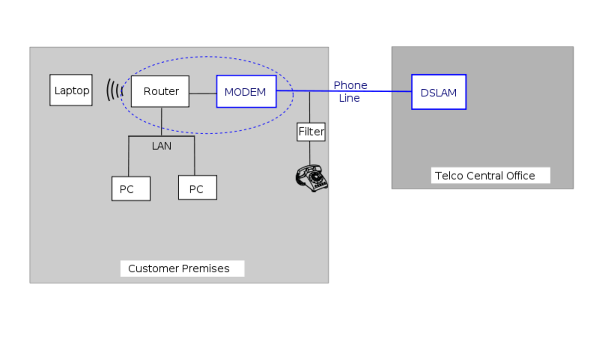 Digital Subscriber Line Schematic (the DSL connection is represented by the blue line)