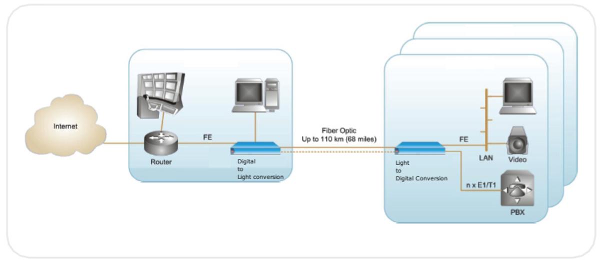 Data over Fiber-Optic